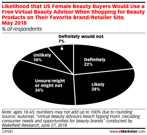 Beauty Marketers Are Getting Personal with AI
