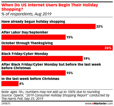 It's the Most Wonderful Time of the Year … for Online Retailers