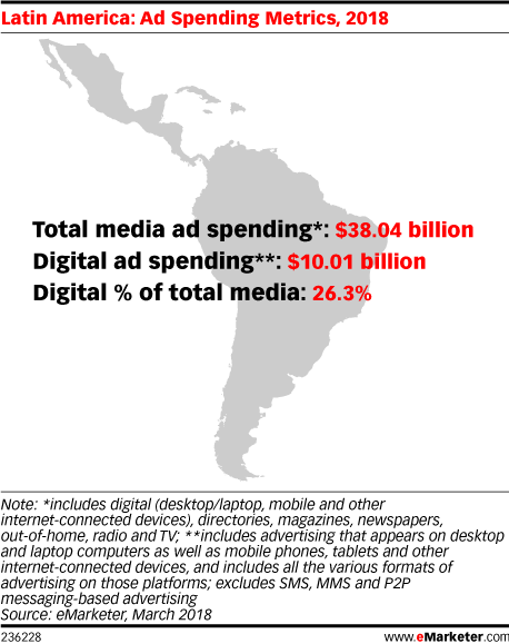 Digging into Latin America's Ad Spending Trends