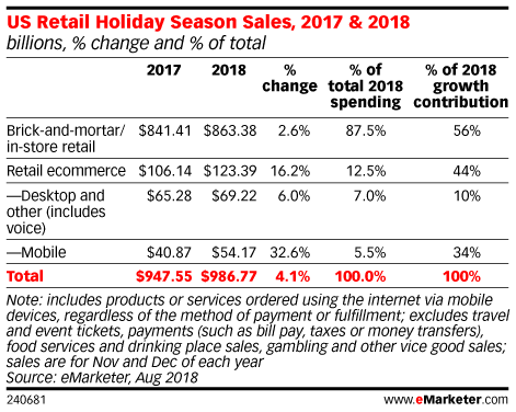 Mcommerce Is the Path to Profits with Holiday Sales Expected to Surge 32%