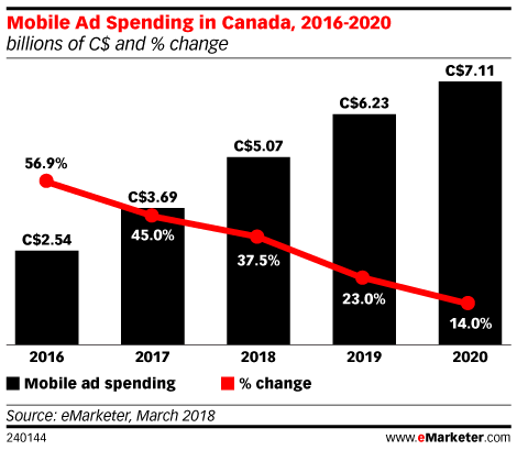In Two Years, Users in Canada Will Spend More Time with Mobile than TV