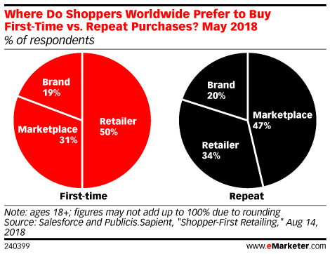 Repeat Buyers Favor Marketplaces Over Retailers