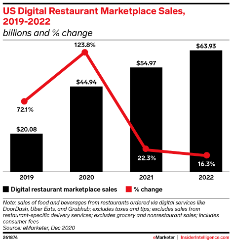 Digital restaurant marketplace sales have more than doubled in 2020