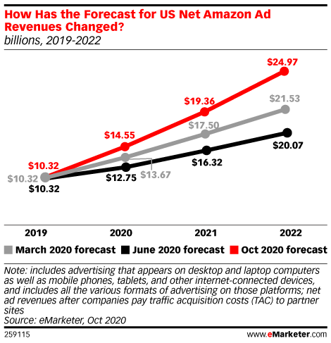 Amazon will earn over $14 billion in net US digital ad revenues this year