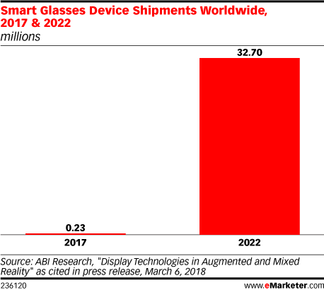 Google Glass Finds a Home on the Factory Floor