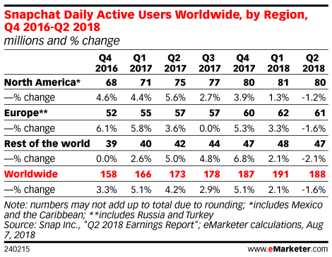 At Snap, Programmatic Is Working Even Amid Stalled User Growth