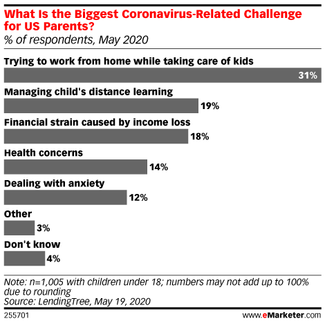 Coronavirus-Related Challenges for US Parents