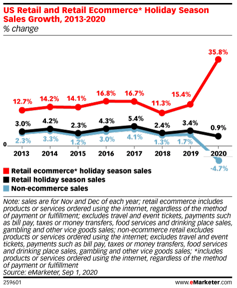 US Holiday Ecommerce Sales Will Surge 35.8% to $190.47 Billion, Offsetting Brick-and-Mortar Declines