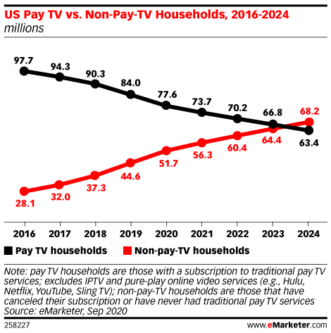 Most US Households Won't Have a Pay TV Subscription by 2024