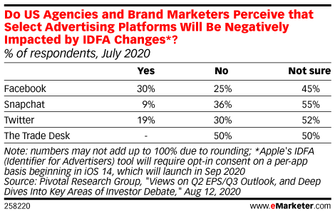 Regulation and Pseudo-Regulation on the Horizon for Marketers
