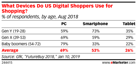 Are Younger Shoppers Always More Tech Friendly?