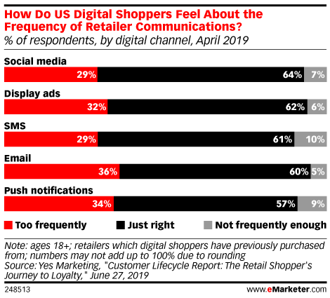 How Many Retail Communications Are Too Many?
