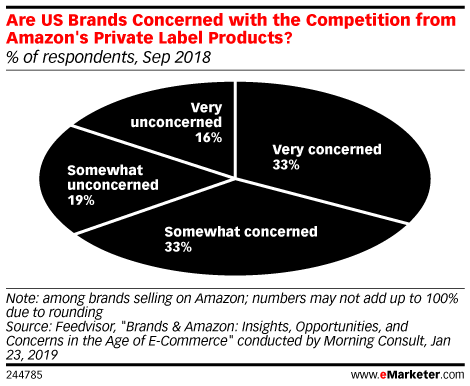 Did Amazon Change Its Algorithm to Favor Profitable Products?