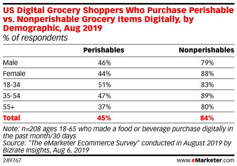 Consumers Remain Skeptical About Ordering Fresh and Frozen Food Online