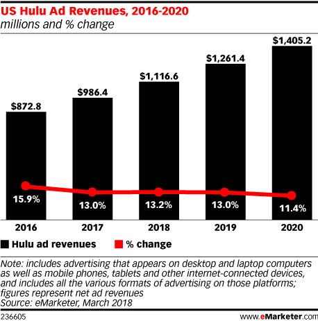 Marketers Struggle to Master Connected TV Advertising as Audience Grows
