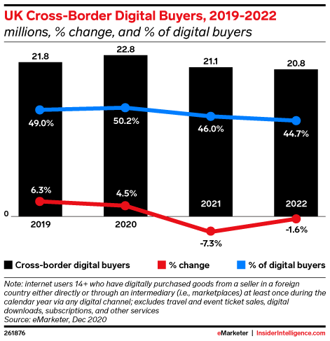 Fewer UK buyers will engage in cross-border retail ecommerce amid Brexit