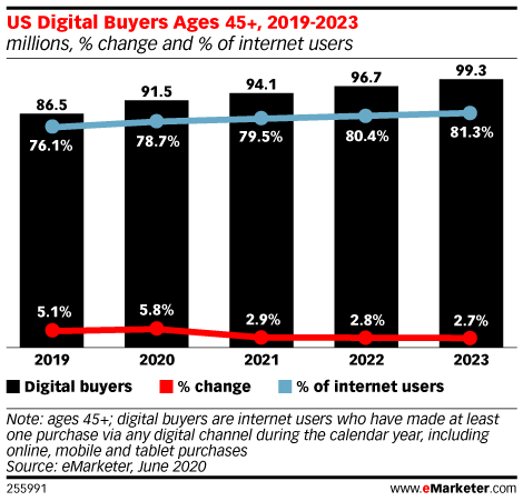 We Expect 7.4 Million New Digital Buyers in 2020 as Pandemic Alters Behaviors