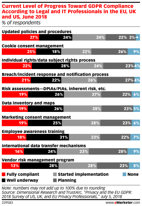 Getting Vendors Compliant With GDPR Is a Legal Headache