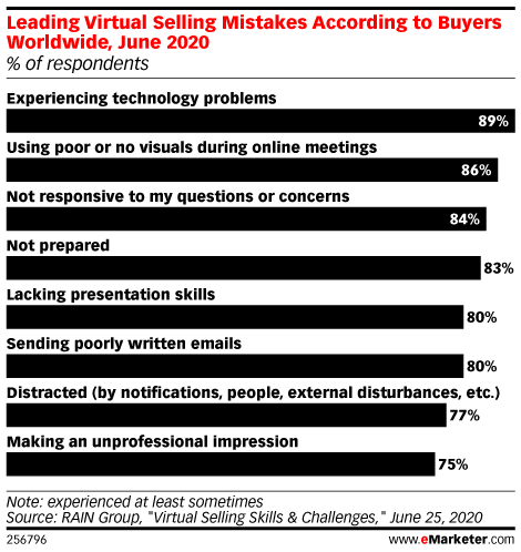 What Virtual Selling Mistakes Are Buyers Seeing?
