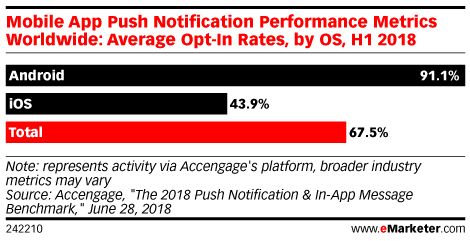 This Is the Biggest Mistake You Can Make with Push Notifications