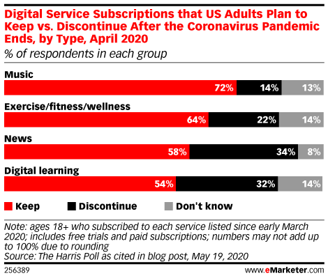 Many US Adults Plan to Keep Digital Subscriptions They Started in March