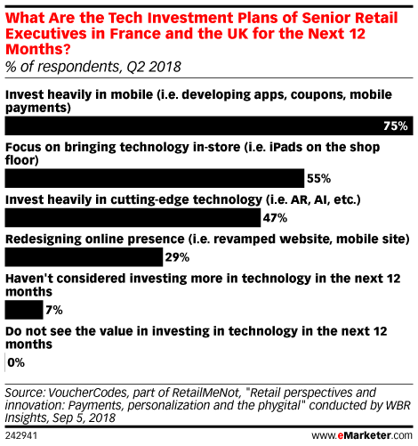 Today's Trending Articles on Digital Marketing and Media | eMarketer
