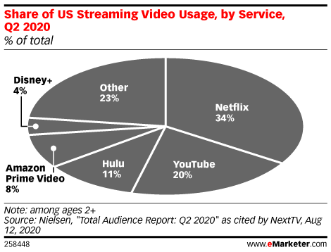 The dominance of ad-free streaming poses marketing problems