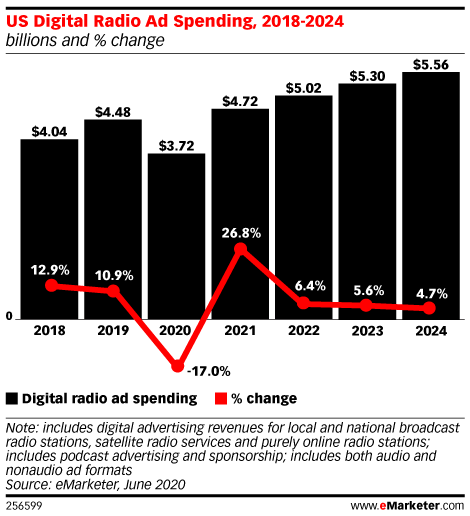 Brands Leveraging Digital Audio Don't Have the Metrics They Need to Measure a Campaign's Success
