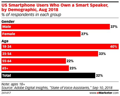 How Many Seniors Are Using Smart Speakers?