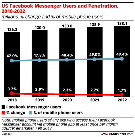 Facebook Messenger Ads: Are They Worth It?